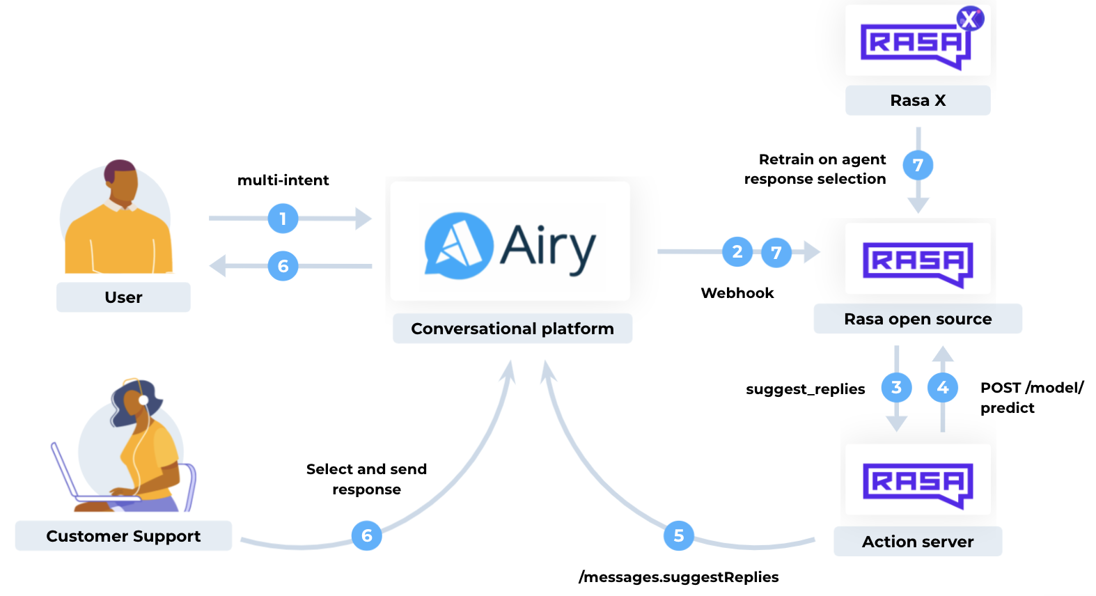 Activity diagram that shows 1 a user sending a multi intent message to Airy. 2 The message gets forwarded to Rasa via webhook. 3 Rasa calls the suggest reply action on the action server. 4 The action server uses the model predict endpoint to get the right actions given the next best intents. 5 The action server sends the suggested replies to the airy conversational platform. 6 Customer support selects the right response and it gets sent to the user. 7 Everything is streamed to Rasa X where you can retrain your model in real time